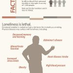 Facts and Figures about Loneliness