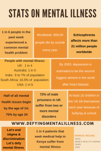 How common are Mental Health Issues? –  Mental Illness Statistics